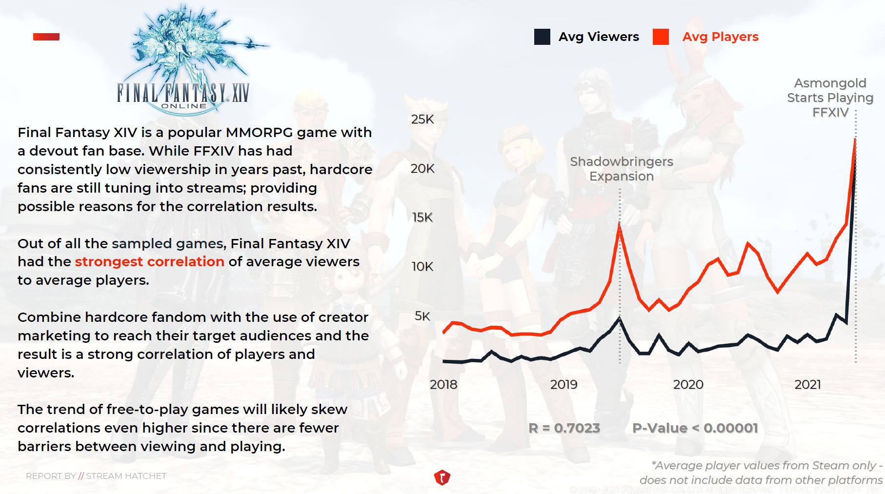 FFXIV Players vs Views Report