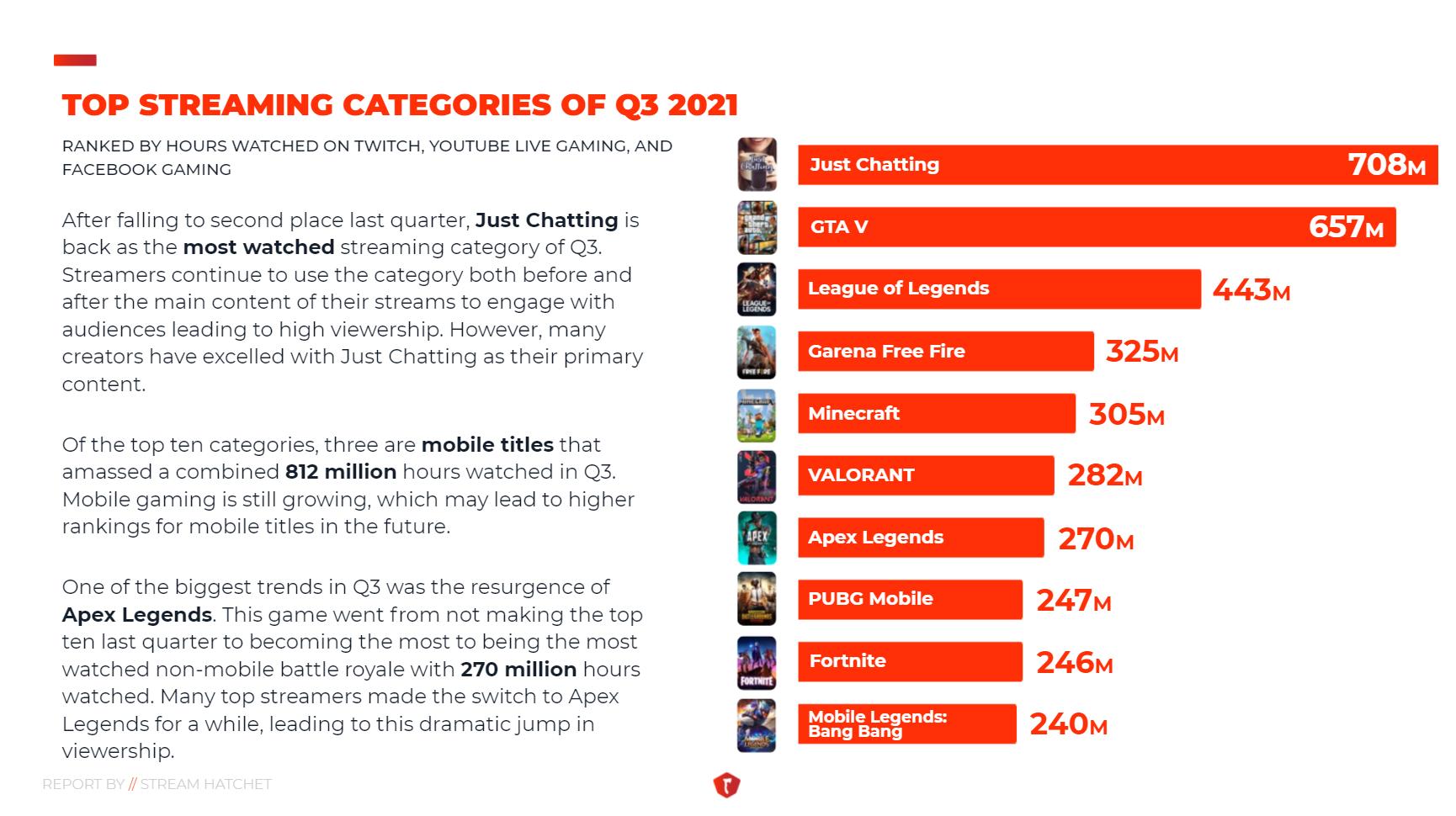 Top Categories Q3 2021