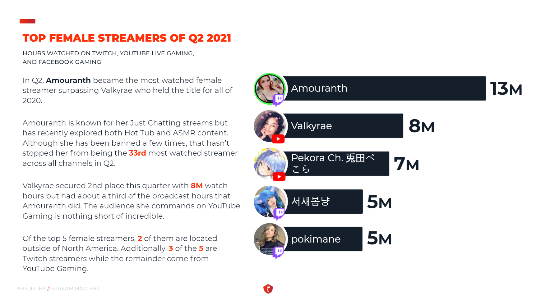 Top Female Q2 2021